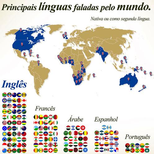 principais idiomas